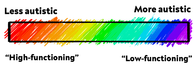 """ID: A graphic showing a scribbled rainbow spectrum going from Less Autistic """"High-functioning"""" to More Autistic """"Low-Functioning"""""""