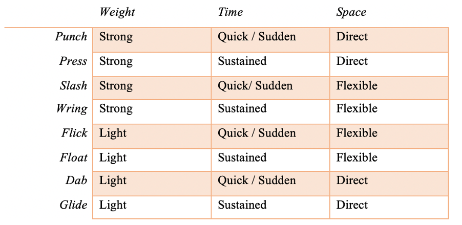 Table showing Laban's Effort Actions such as punch, press and slash which are devised from three of the motion factors - Weight, Time and Space.