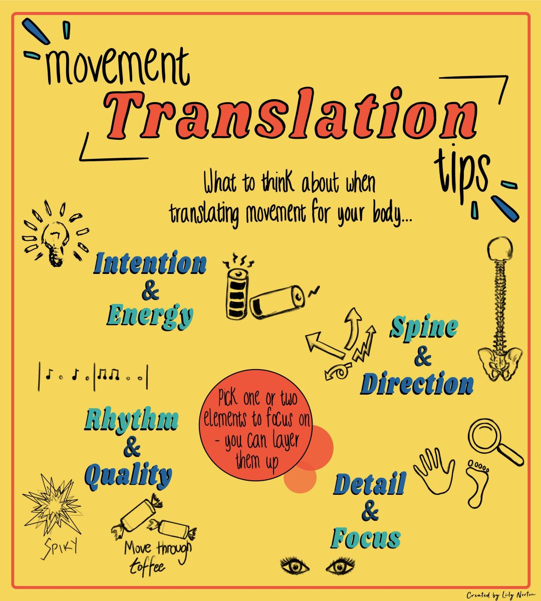 Illustration of the movement translation tool with tips what to think about when translating movement for bodies with different physicalities.